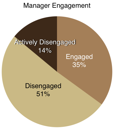 manager-engagement-2015